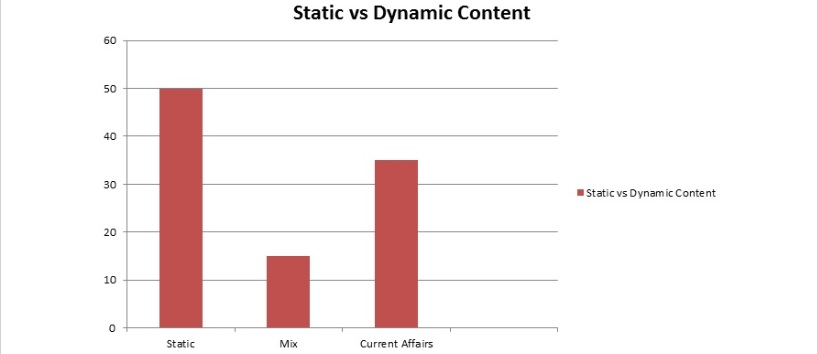 Static vs Dynamic Content